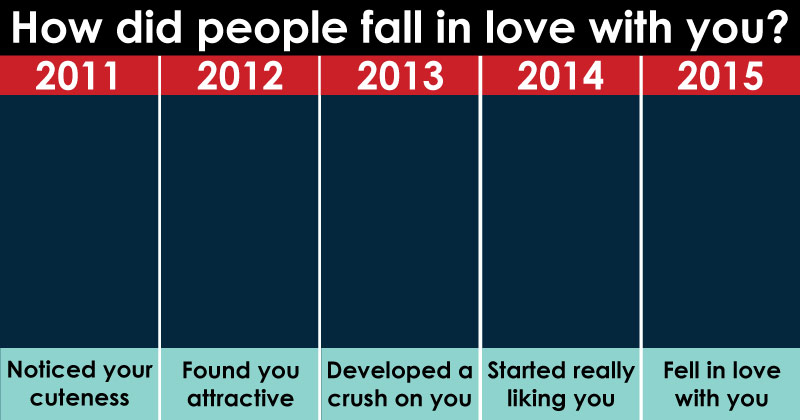How Do People Fall In Love