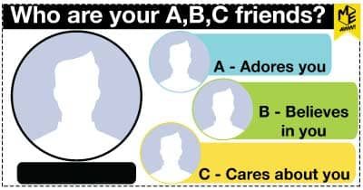 Who are your A,B,C friends?