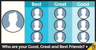 Who are your Good, Great and Best Friends?