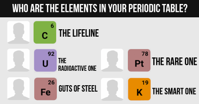 Who are the Elements in your Periodic Table?